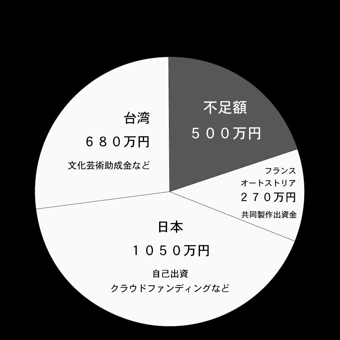 予算内訳グラフ『緑の牢獄』
